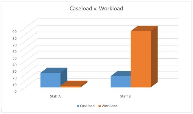 caseload-v-workload